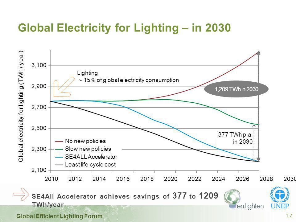 Global Efficient Lighting Forum 12 Global Electricity for Lighting – in 2030 1,209 TWh in 2030 377 TWh p.a.