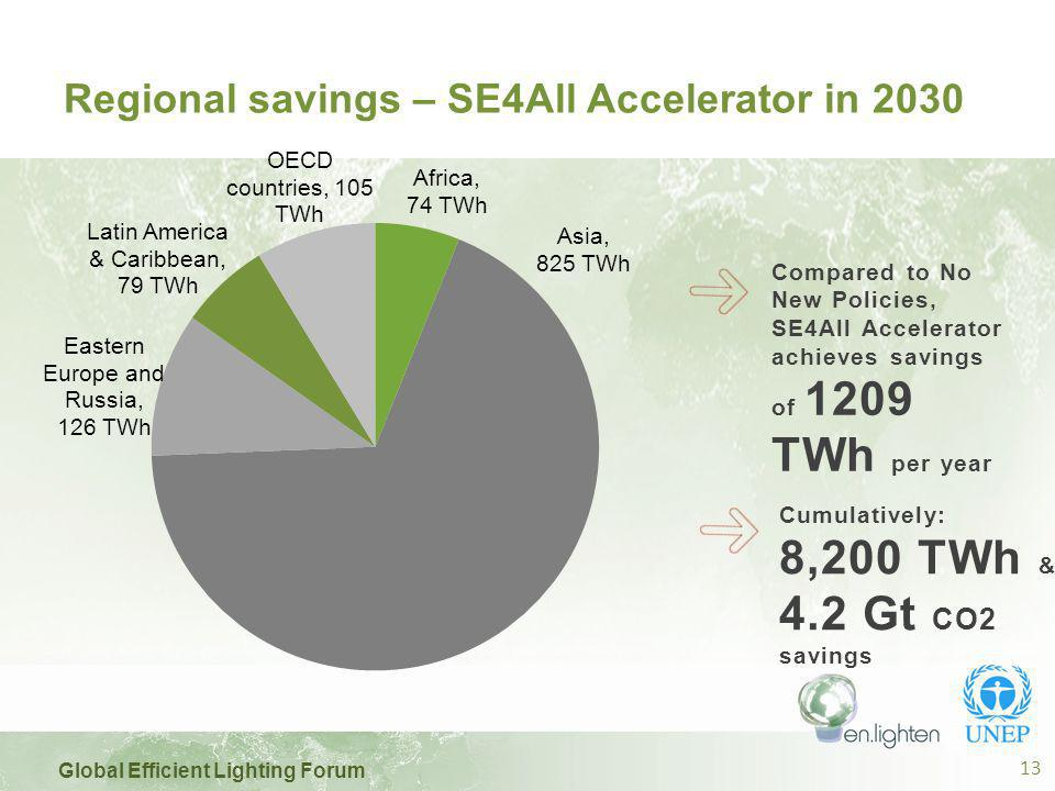 Global Efficient Lighting Forum 13 Regional savings – SE4All Accelerator in 2030 Compared to No New Policies, SE4All Accelerator achieves savings of 1209 TWh per year Cumulatively: 8,200 TWh & 4.2 Gt CO2 savings