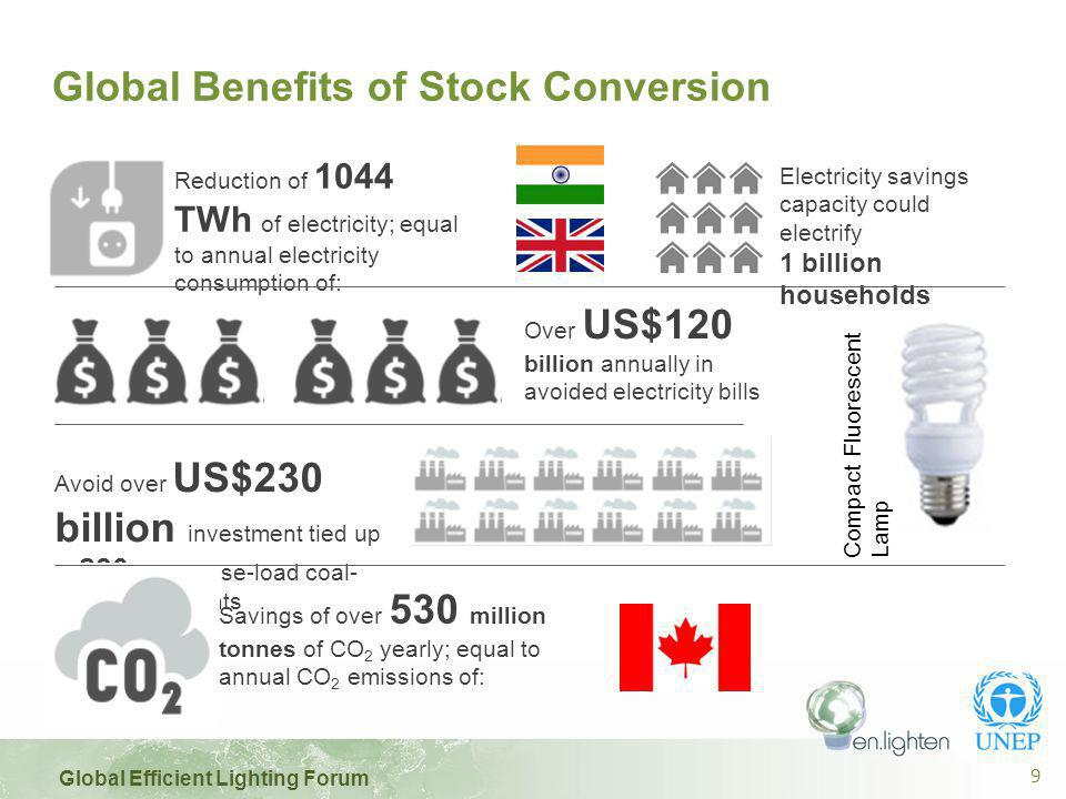 Global Efficient Lighting Forum 10 Global Benefits of Stock Conversion to 100% LED Over US$175 billion annually in avoided electricity bills Reduction of 1550 TWh of electricity; equal to annual electricity consumption of: Avoid over US$345 billion investment tied up in 415 large base-load coal- fired power plants Savings of almost 800 million tonnes of CO 2 yearly; more than the annual CO 2 emissions of: Electricity savings could electrify 1.5 billion households LED Lamp