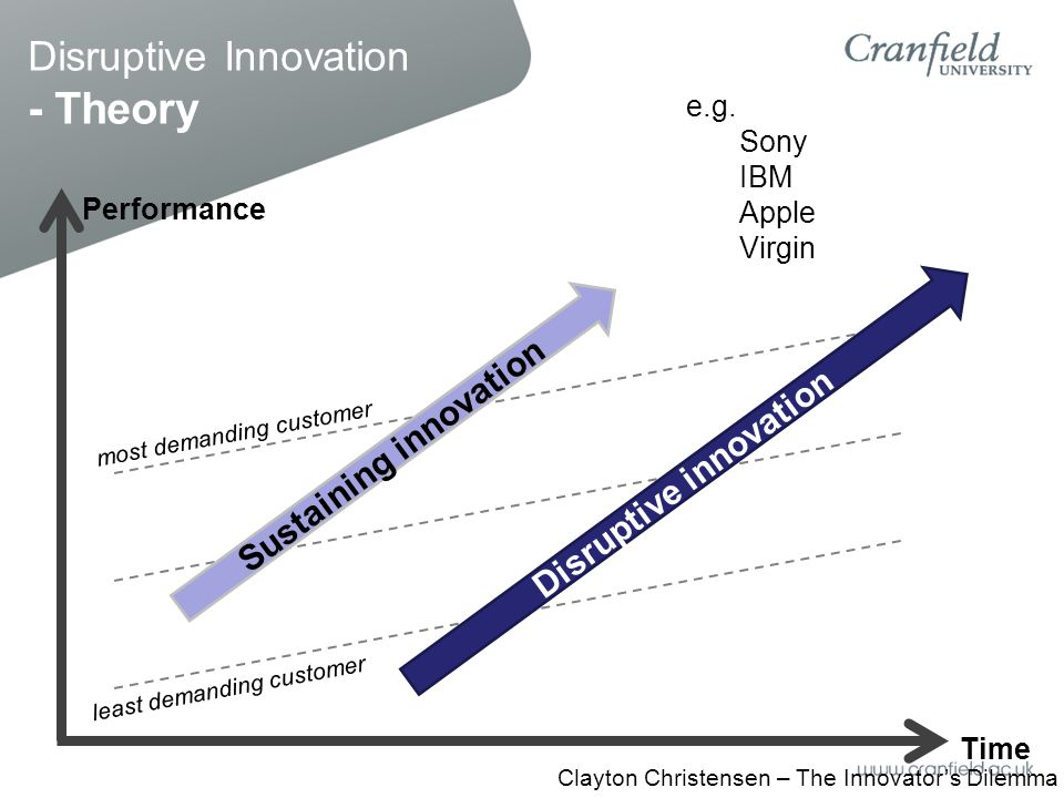 Disruptive Innovation - Theory Performance Time least demanding customer most demanding customer Sustaining innovation Disruptive innovation Clayton Christensen – The Innovator's Dilemma e.g.