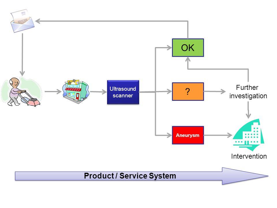 Ultrasound scanner OK ? Aneurysm Further investigation Intervention Product / Service System