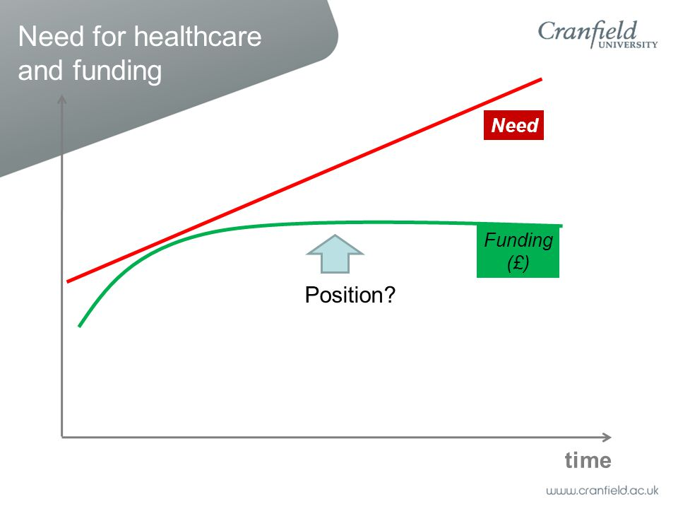 Need for healthcare and funding time Funding (£) Need Position?