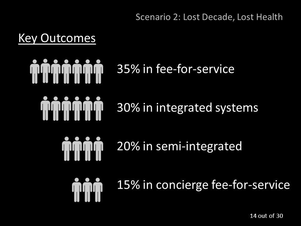 Scenario 2: Lost Decade, Lost Health Key Outcomes 35% in fee-for-service 30% in integrated systems 20% in semi-integrated 15% in concierge fee-for-ser