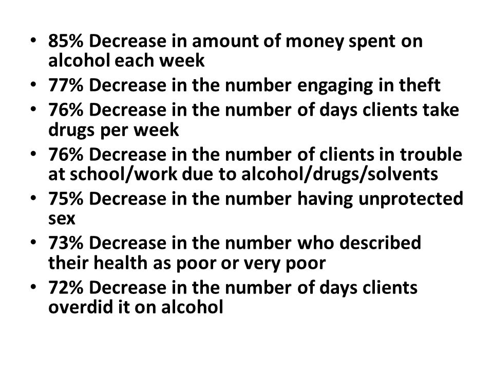 85% Decrease in amount of money spent on alcohol each week 77% Decrease in the number engaging in theft 76% Decrease in the number of days clients tak