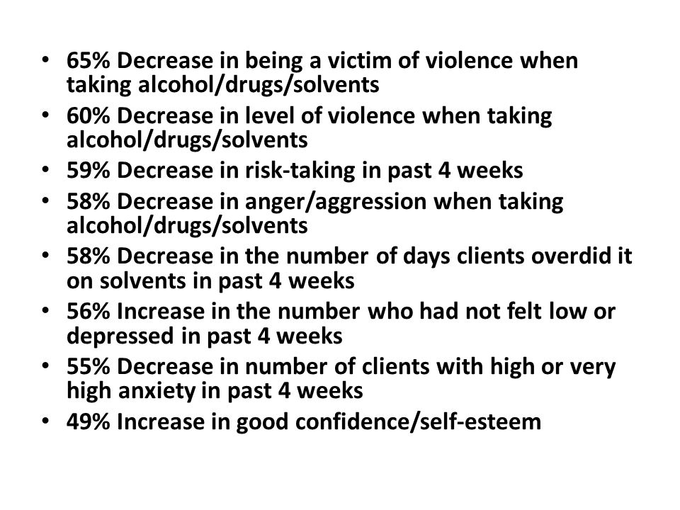 65% Decrease in being a victim of violence when taking alcohol/drugs/solvents 60% Decrease in level of violence when taking alcohol/drugs/solvents 59%