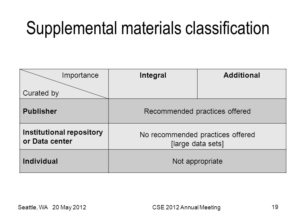 Supplemental materials classification Importance Curated by IntegralAdditional PublisherRecommended practices offered Institutional repository or Data