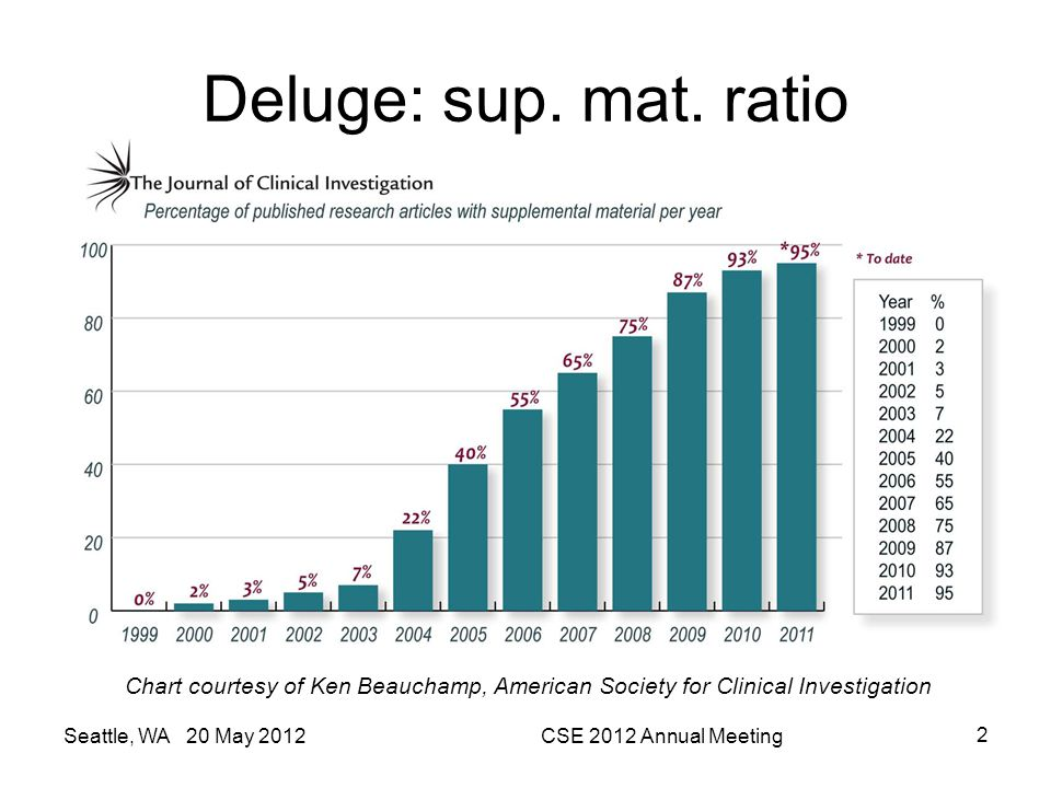 Deluge: sup. mat. ratio Seattle, WA 20 May 2012CSE 2012 Annual Meeting 2 Chart courtesy of Ken Beauchamp, American Society for Clinical Investigation