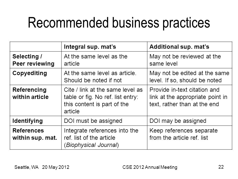 Recommended business practices Integral sup. mat'sAdditional sup. mat's Selecting / Peer reviewing At the same level as the article May not be reviewe