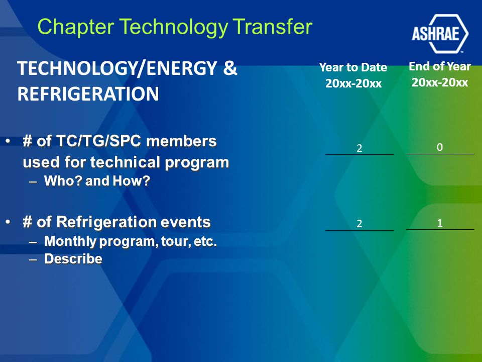 Chapter Technology Transfer # of Chapter Technology Awards ( to Region/Society) # of Refrigeration Awards ( to Region/Society) Dan Mills Award submitted ( to Region/Society) # of Chapter Technology Awards ( to Region/Society) # of Refrigeration Awards ( to Region/Society) Dan Mills Award submitted ( to Region/Society) Year to Date 20xx-20xx End of Year 20xx-20xx TECHNOLOGY/ENERGY & REFRIGERATION Yes / No 1 / 1 1 / 1 / 1 No / No 0 / 0 0 / 0 / 0