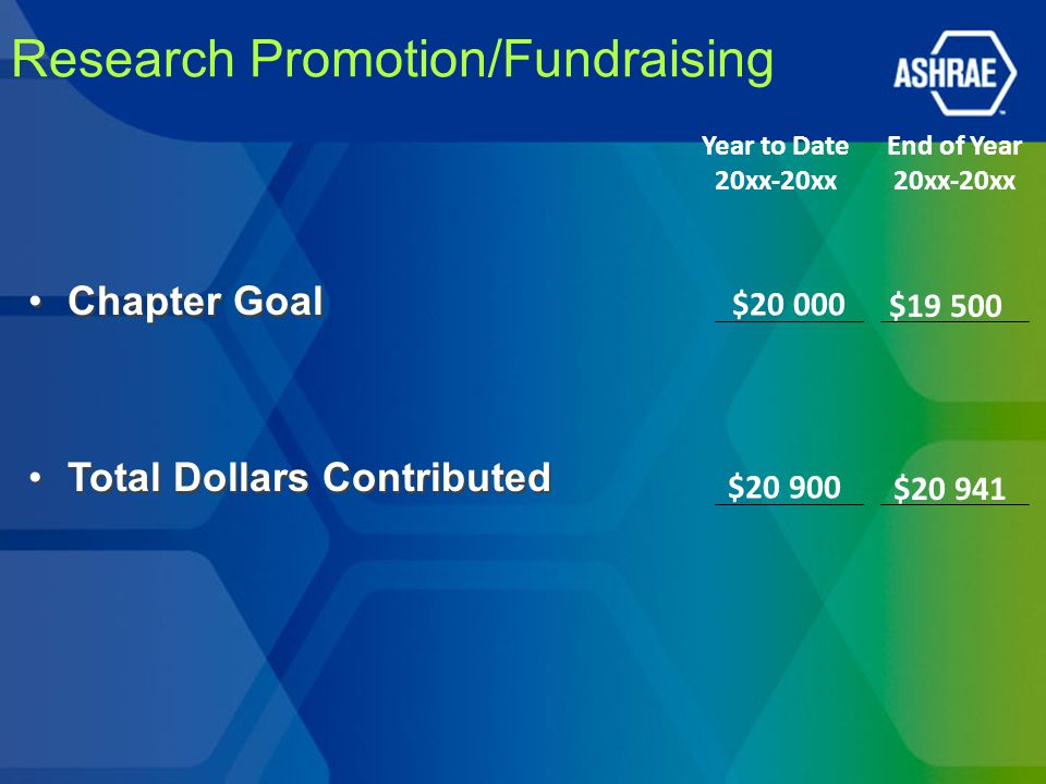 Research Promotion/Fundraising Chapter Goal Total Dollars Contributed Chapter Goal Total Dollars Contributed Year to Date 20xx-20xx End of Year 20xx-2