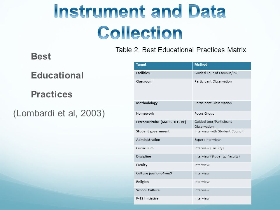 Best Educational Practices (Lombardi et al, 2003) TargetMethod FacilitiesGuided Tour of Campus/PO ClassroomParticipant Observation MethodologyParticipant Observation HomeworkFocus Group Extracurricular (MAPE.