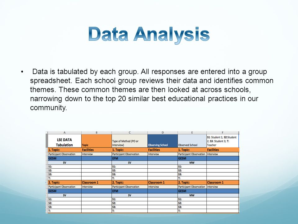 Data is tabulated by each group. All responses are entered into a group spreadsheet.