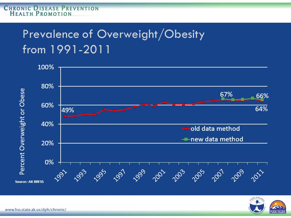 Prevalence of Overweight/Obesity from 1991-2011