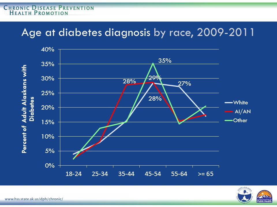 Age at diabetes diagnosis by race, 2009-2011