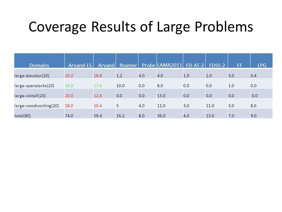 Coverage Results of Large Problems Domains Arvand-LS Arvand Roamer Probe LAMA2011 FD-AT-2 FDSS-2 FF LPG large-elevator(20)20.018.81.24.0 1.02.03.00.4 large-openstacks(20)16.017.610.00.08.00.0 1.00.0 large-visitall(20)20.012.60.0 13.00.0 large-woodworking(20)18.010.454.011.03.011.03.08.6 total(80)74.059.416.28.036.04.013.07.09.0