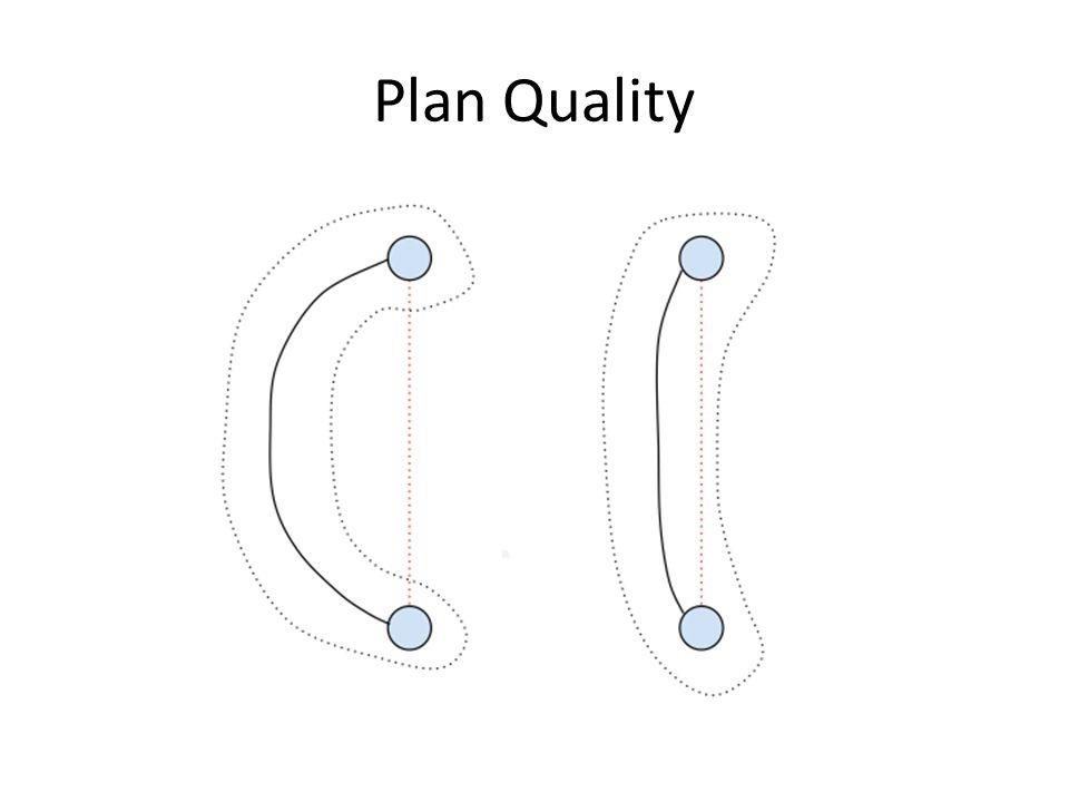 Plan Quality