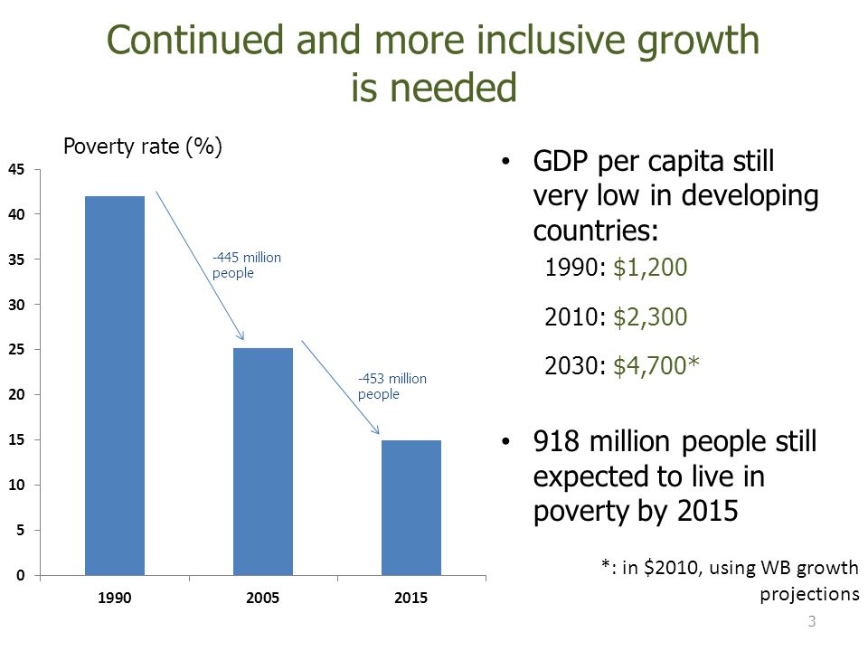Continued and more inclusive growth is needed GDP per capita still very low in developing countries: 1990: $1, : $2, : $4,700* 918 million people still expected to live in poverty by *: in $2010, using WB growth projections