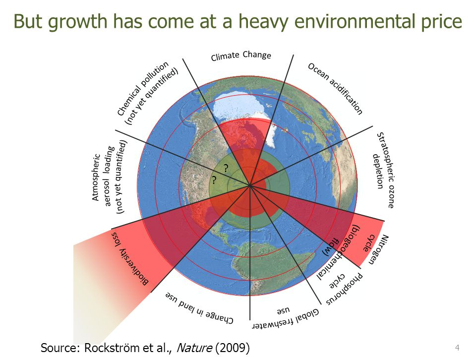 4 Source: Rockström et al., Nature (2009) But growth has come at a heavy environmental price