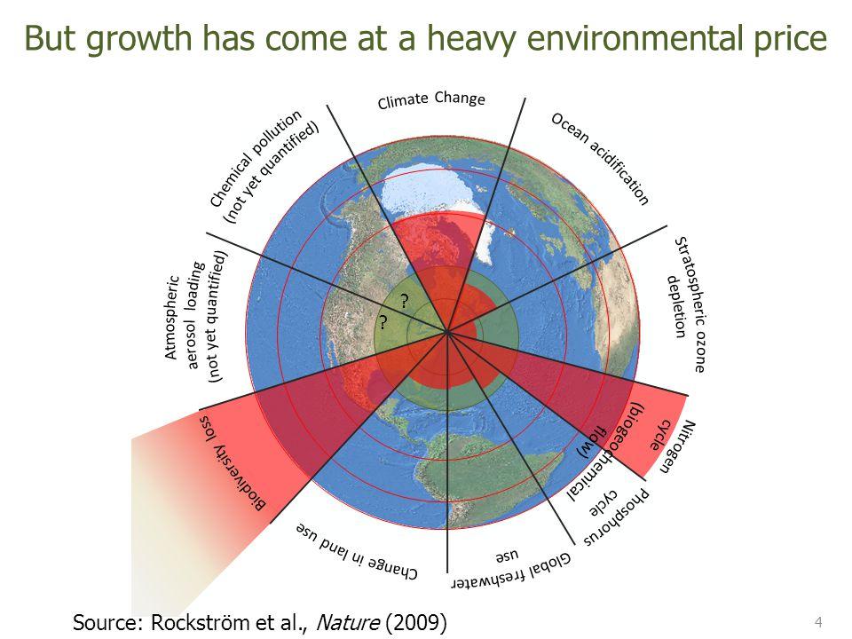 economic growth GDP p.c.