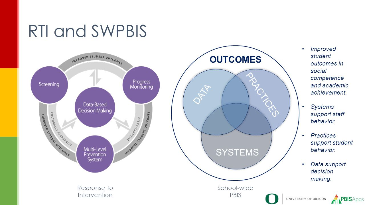 RTI and SWPBIS SYSTEMS PRACTICES DATA Improved student outcomes in social competence and academic achievement. Systems support staff behavior. Practic