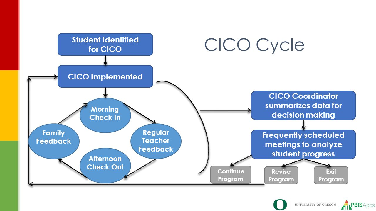 CICO Cycle Student Identified for CICO CICO Implemented CICO Coordinator summarizes data for decision making Frequently scheduled meetings to analyze