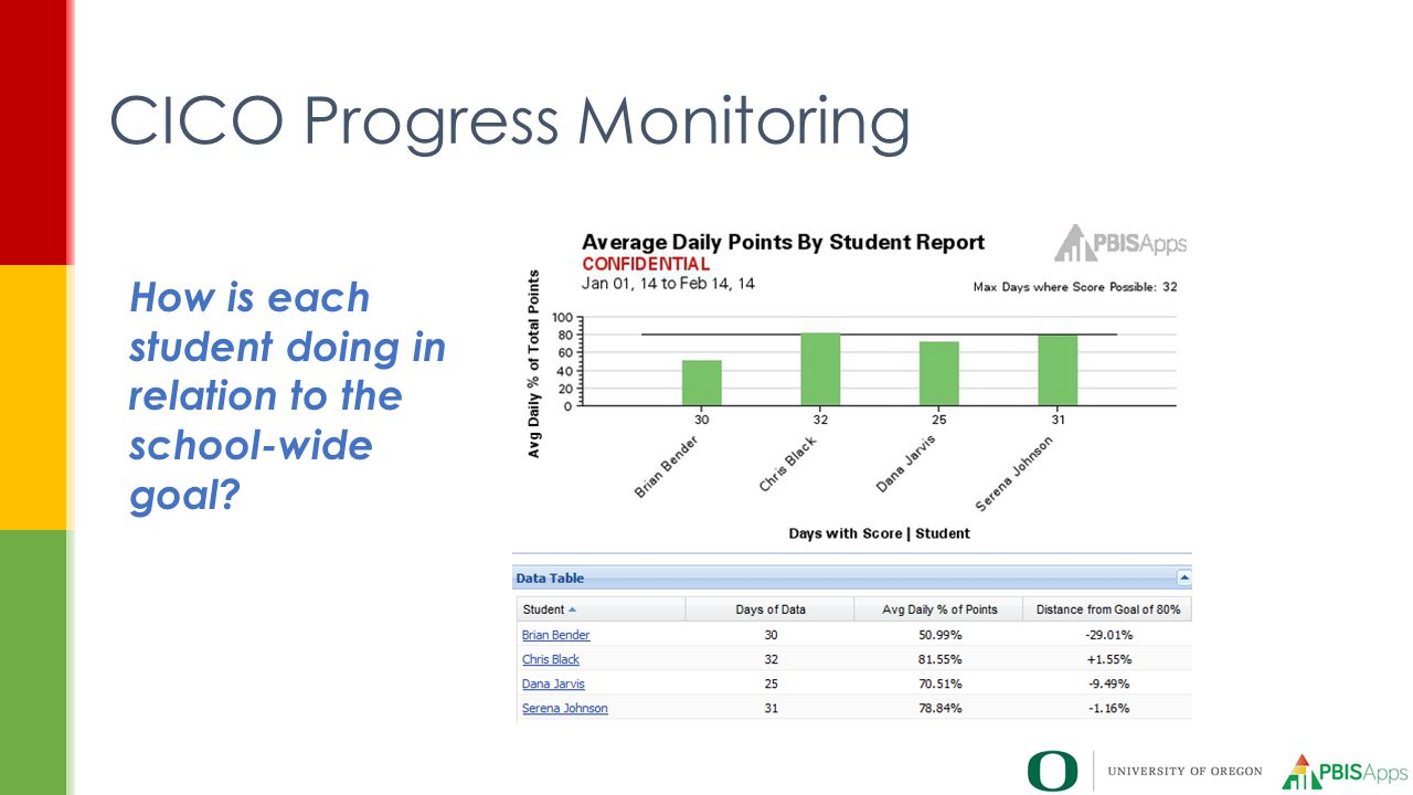 CICO Progress Monitoring How is each student doing in relation to the school-wide goal?