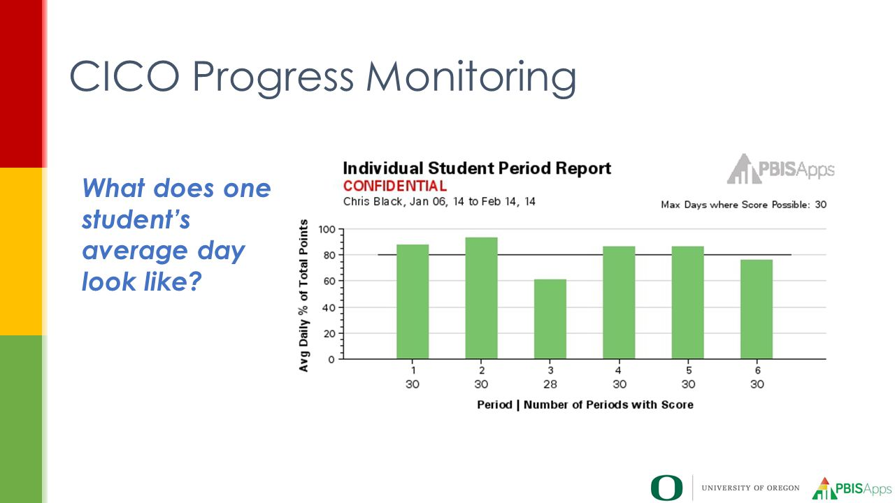 CICO Progress Monitoring What does one student's average day look like?
