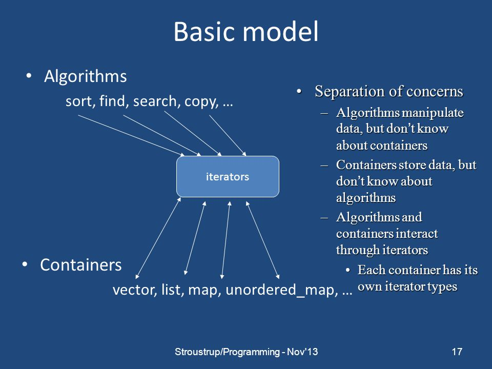 Basic model Algorithms sort, find, search, copy, … Containers vector, list, map, unordered_map, … 17 iterators Separation of concernsSeparation of concerns –Algorithms manipulate data, but don't know about containers –Containers store data, but don't know about algorithms –Algorithms and containers interact through iterators Each container has its own iterator typesEach container has its own iterator types Stroustrup/Programming - Nov 13