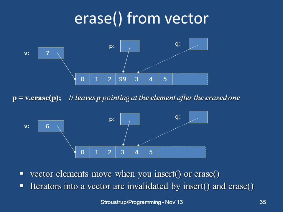erase() from vector 35 p = v.erase(p);// leaves p pointing at the element after the erased one  vector elements move when you insert() or erase()  Iterators into a vector are invalidated by insert() and erase() 7 0219934 v: p: 5 q: 6 021345 v: p: q: Stroustrup/Programming - Nov 13