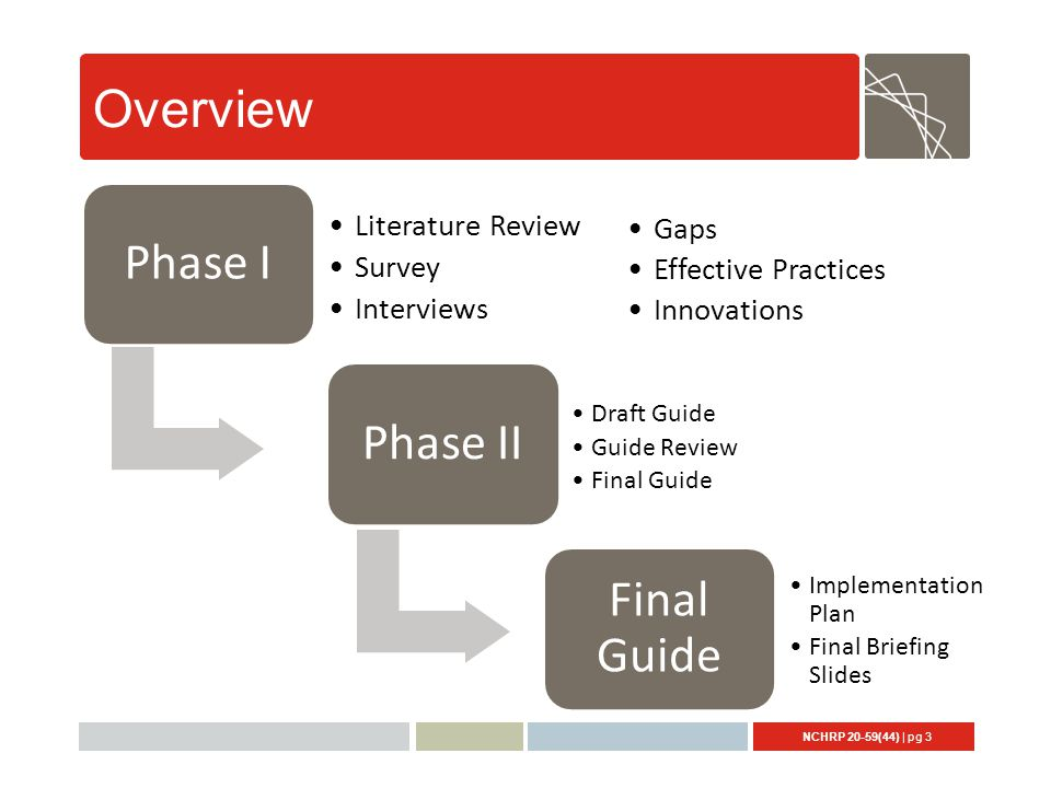 NCHRP 20-59(44) | pg 3 Overview Phase I Literature Review Survey Interviews Phase II Final Guide Draft Guide Guide Review Final Guide Gaps Effective Practices Innovations Implementation Plan Final Briefing Slides