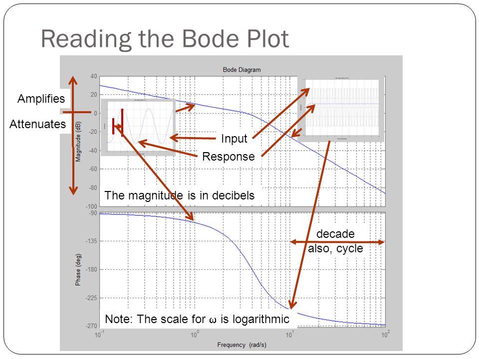 Example exp of s = -2 overall order =-3 -40 dB/dec -60 dB/dec -40 dB/dec -80 dB/dec 0.52 2.2 4 20 K t =35 dB -60 dB/dec