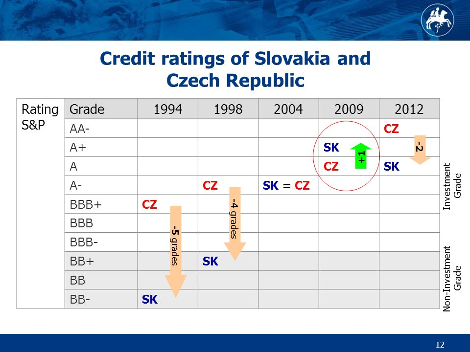 12 Credit ratings of Slovakia and Czech Republic Rating S&P Grade19941998200420092012 AA- CZ A+ SK A CZSK A- CZSK = CZ BBB+ CZ BBB BBB- BB+ SK BB BB- SK -5 grades -4 grades -2 +1 Non-Investment Grade Investment Grade