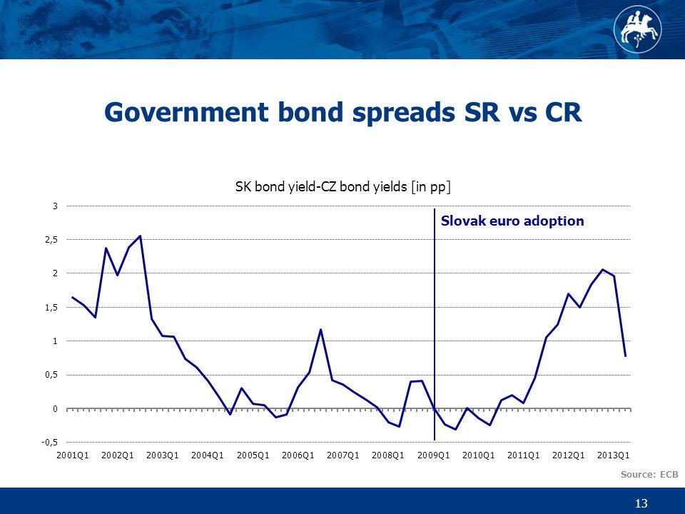 Government bond spreads SR vs CR 13 Slovak euro adoption Source: ECB