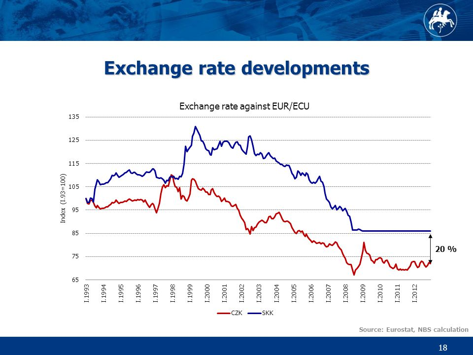 18 Exchange rate developments Source: Eurostat, NBS calculation 20 %