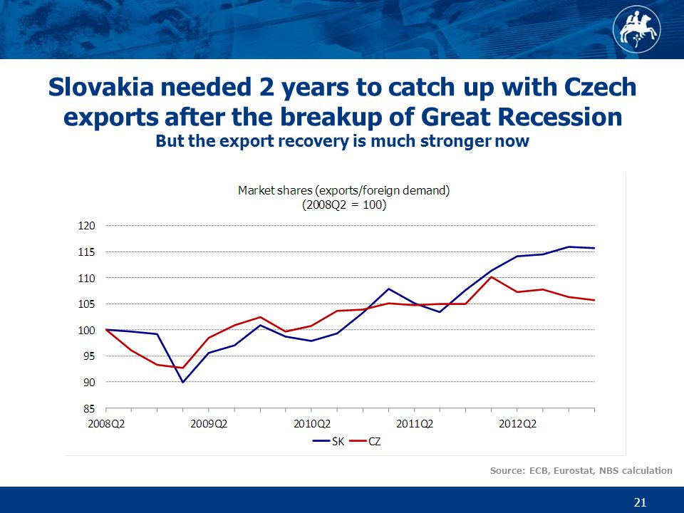 Slovakia needed 2 years to catch up with Czech exports after the breakup of Great Recession But the export recovery is much stronger now 21 Source: ECB, Eurostat, NBS calculation