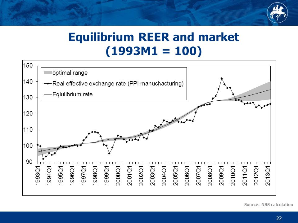Equilibrium REER and market (1993M1 = 100) 22 Source: NBS calculation