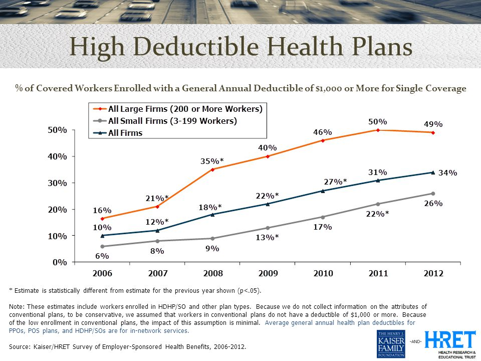 % of Covered Workers Enrolled with a General Annual Deductible of $1,000 or More for Single Coverage High Deductible Health Plans * Estimate is statistically different from estimate for the previous year shown (p<.05).