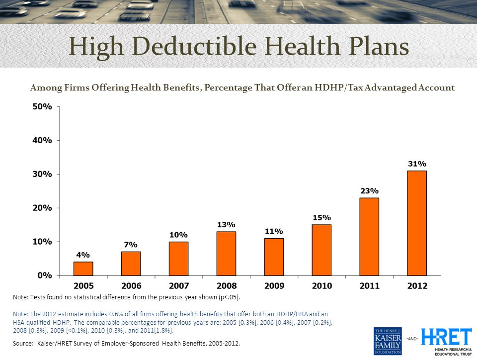 Among Firms Offering Health Benefits, Percentage That Offer an HDHP/Tax Advantaged Account High Deductible Health Plans Note: Tests found no statistical difference from the previous year shown (p<.05).
