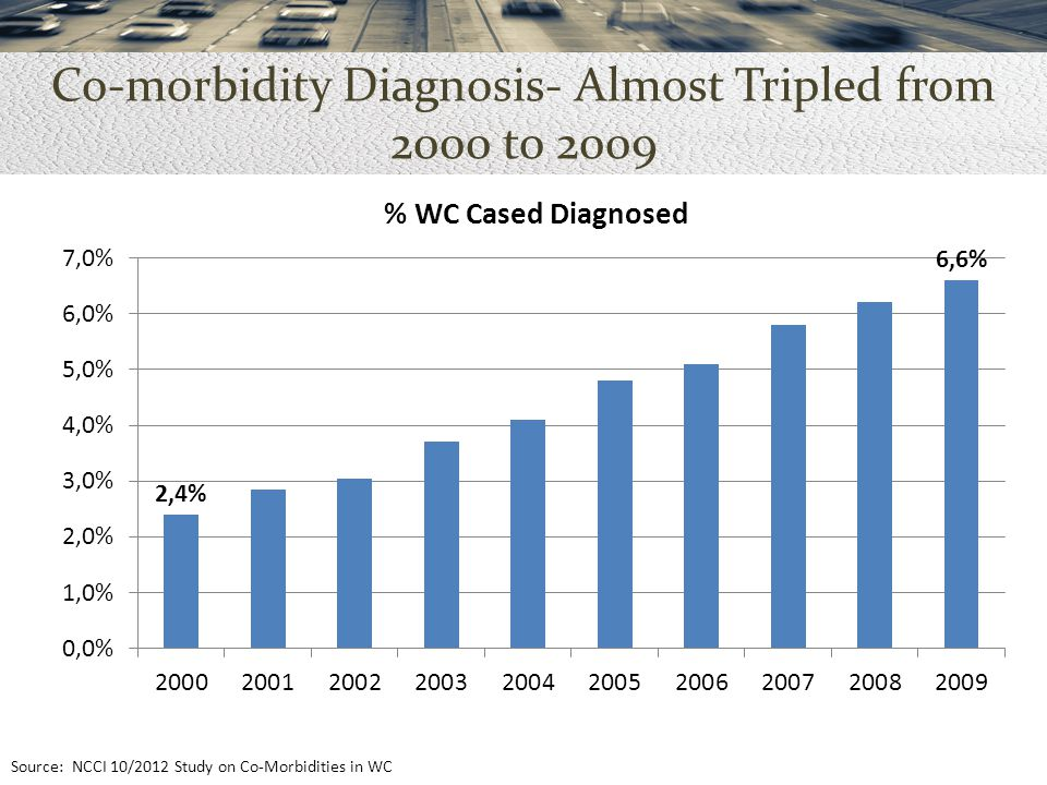 Co-morbidity Diagnosis- Almost Tripled from 2000 to 2009 Source: NCCI 10/2012 Study on Co-Morbidities in WC