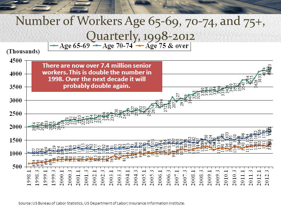 Source: US Bureau of Labor Statistics, US Department of Labor; Insurance Information Institute.