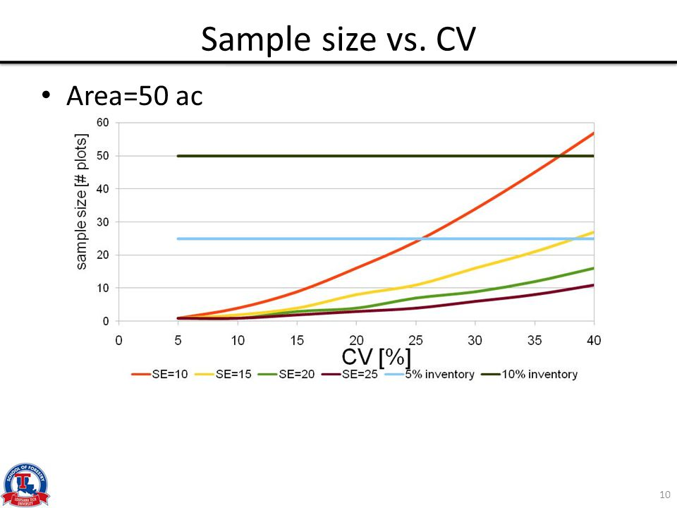 Sample size vs. CV Area=50 ac 10