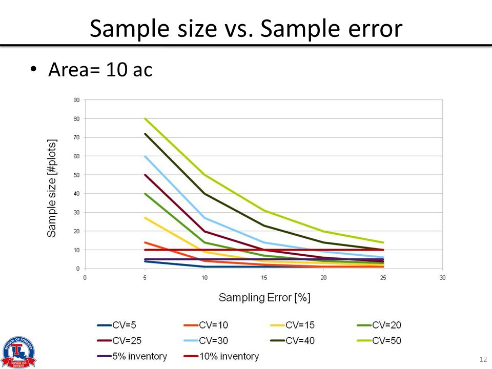 Sample size vs. Sample error Area= 10 ac 12
