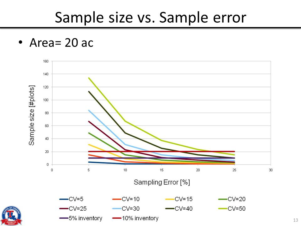 Sample size vs. Sample error Area= 20 ac 13