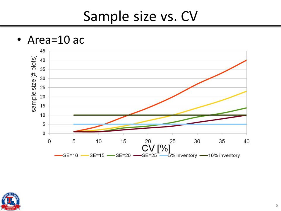 Sample size vs. CV Area=10 ac 8