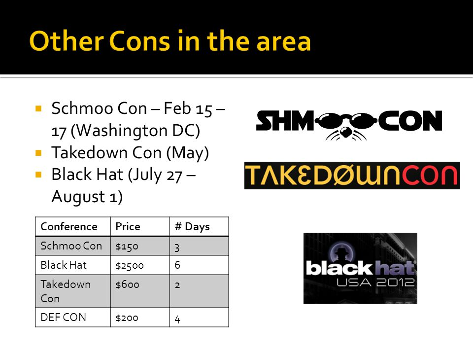  Schmoo Con – Feb 15 – 17 (Washington DC)  Takedown Con (May)  Black Hat (July 27 – August 1) ConferencePrice# Days Schmoo Con$1503 Black Hat$25006 Takedown Con $6002 DEF CON$2004