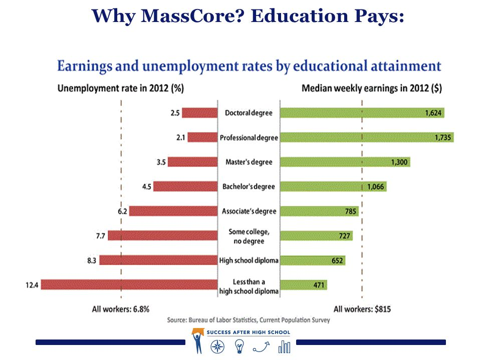 12 Why MassCore Education Pays: