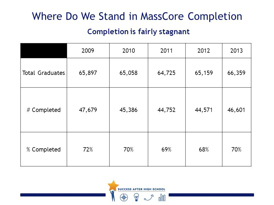 Where Do We Stand in MassCore Completion Completion is fairly stagnant 20092010201120122013 Total Graduates65,89765,05864,72565,15966,359 # Completed47,67945,38644,75244,57146,601 % Completed72%70%69%68%70%