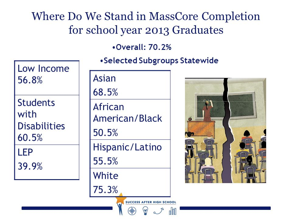 Where Do We Stand in MassCore Completion for school year 2013 Graduates Asian 68.5% African American/Black 50.5% Hispanic/Latino 55.5% White 75.3% Low Income 56.8% Students with Disabilities 60.5% LEP 39.9% Selected Subgroups Statewide Overall: 70.2%