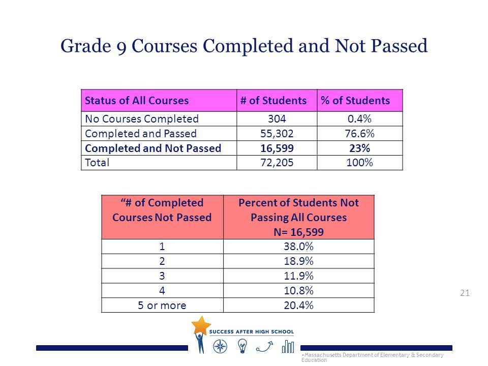 21 Grade 9 Courses Completed and Not Passed Massachusetts Department of Elementary & Secondary Education Status of All Courses# of Students% of Students No Courses Completed3040.4% Completed and Passed55,30276.6% Completed and Not Passed16,59923% Total72,205100% # of Completed Courses Not Passed Percent of Students Not Passing All Courses N= 16,599 138.0% 218.9% 311.9% 410.8% 5 or more20.4%