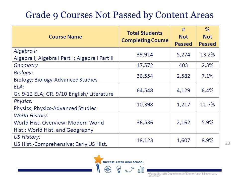 23 Grade 9 Courses Not Passed by Content Areas Massachusetts Department of Elementary & Secondary Education Course Name Total Students Completing Course # Not Passed % Not Passed Algebra I: Algebra I; Algebra I Part I; Algebra I Part II 39,9145,27413.2% Geometry17,5724032.3% Biology: Biology; Biology-Advanced Studies 36,5542,5827.1% ELA: Gr.